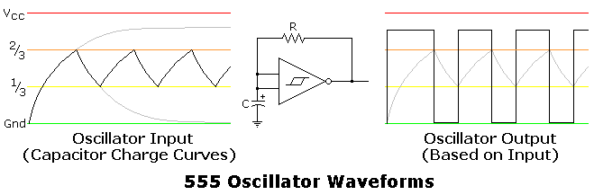 555 Hysteretic Oscillator | 555 Timer Circuits | Electronics