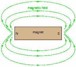 magnetism basic electricity worksheets. Black Bedroom Furniture Sets. Home Design Ideas