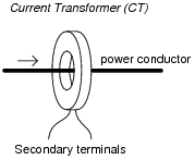 ac metrology ac electric circuits worksheets the purpose of a current transformer is to create a secondary current that is a precise fraction of the primary current for easier measurement of current