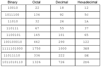 Numeration Systems | Digital Circuits Worksheets