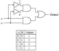 sum of products and product of sums expressions digital circuits rh allaboutcircuits com Transistor Logic Gates Logic Gates Diagram