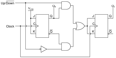 counters digital circuits worksheets Diagram of Causality