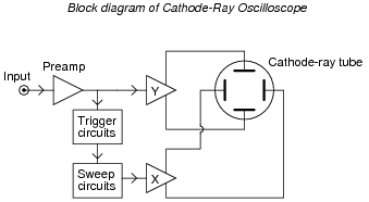 Passive filter circuits ac electric circuits worksheets for an example here is a block diagram of an analog cathode ray oscilloscope or cro ccuart Images