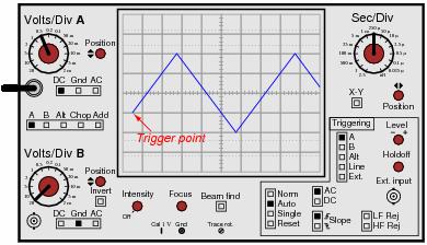 Oscilloscope Trigger Controls | AC Electric Circuits Worksheets