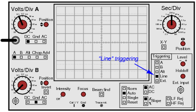 how will the oscilloscope trigger if the control is set to line source  rather than a or b inputs: