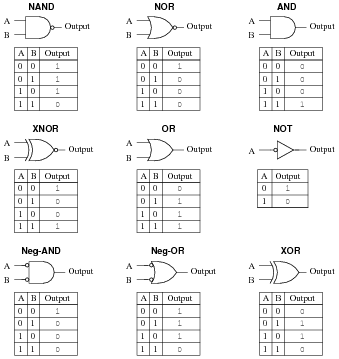 Boolean Algebra Digital Circuits Worksheets