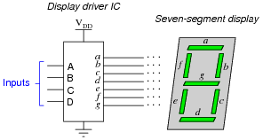 digital display circuits digital circuits worksheets the behavior of the display driver ic be represented by a truth table seven outputs one for each segment of the seven segment display a through