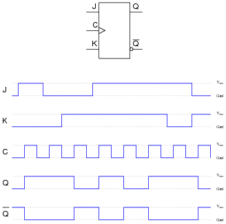 Flip-Flop Circuits | Digital Circuits Worksheets