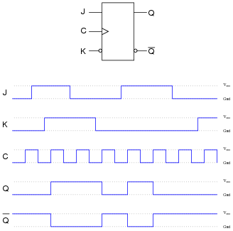 Flip Flop Circuits Digital Circuits Worksheets