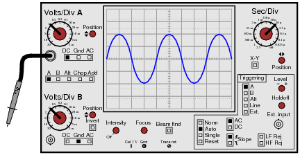 Basic Oscilloscope Operation | AC Electric Circuits Worksheets
