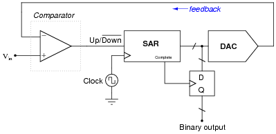 analog to digital conversion digital circuits worksheetsnote the successive approximation register (sar) is a special type of binary counting circuit which begins counting with the most significant bit (msb),